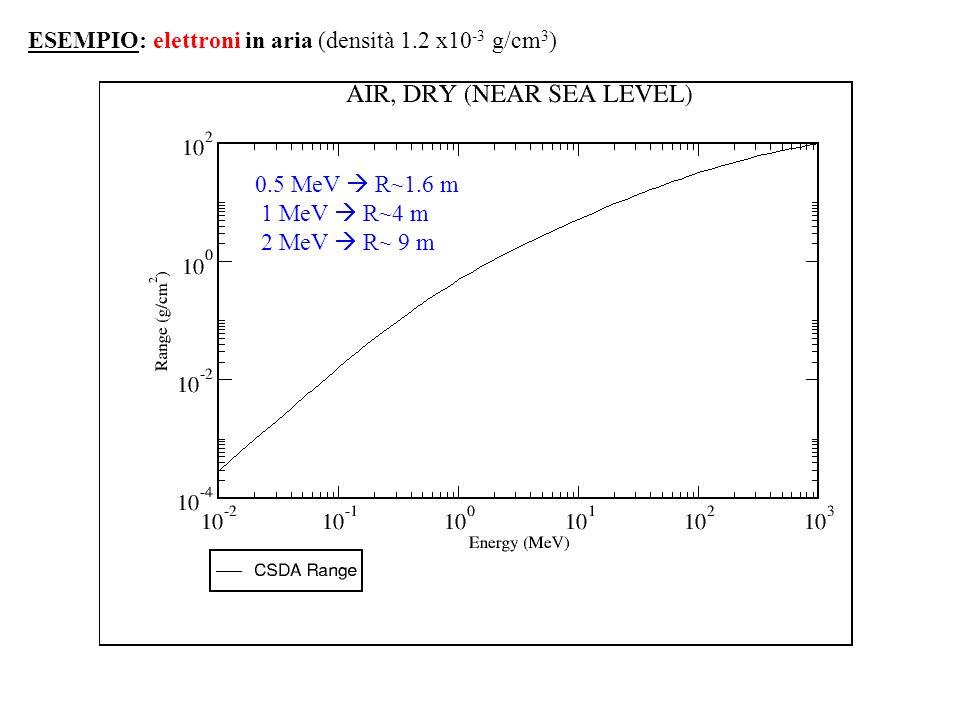 ESEMPIO: elettroni in aria (densità 1.2 x10-3 g/cm3)