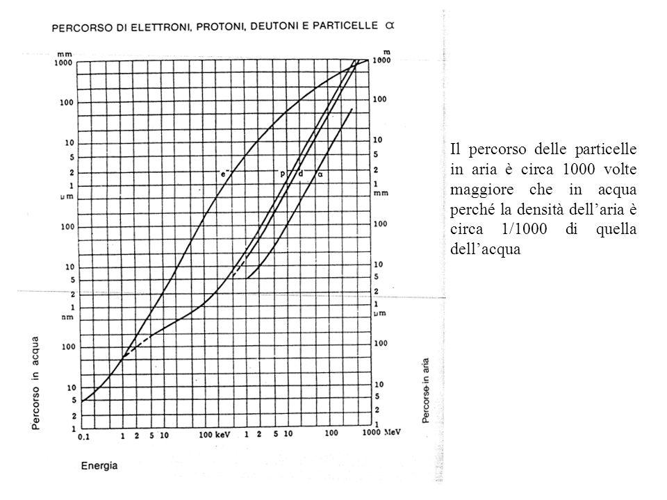 Il percorso delle particelle in aria è circa 1000 volte maggiore che in acqua perché la densità dell'aria è circa 1/1000 di quella dell'acqua