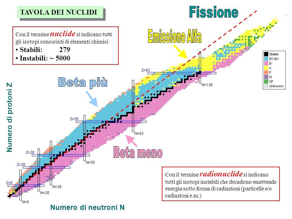 Fissione Emissione Alfa Beta più Beta meno TAVOLA DEI NUCLIDI