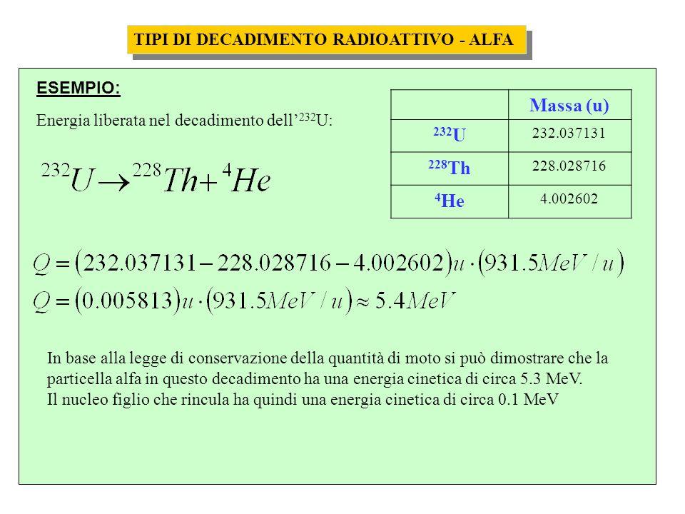 Massa (u) 232U 228Th 4He TIPI DI DECADIMENTO RADIOATTIVO - ALFA