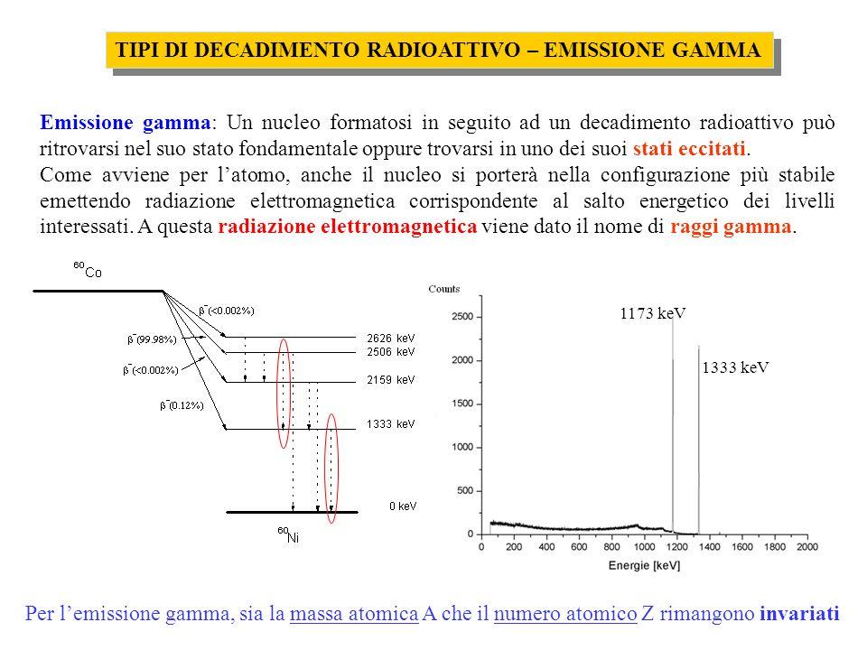 TIPI DI DECADIMENTO RADIOATTIVO – EMISSIONE GAMMA
