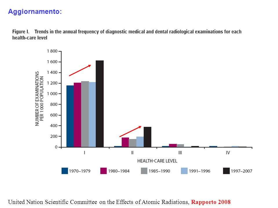 Aggiornamento: United Nation Scientific Committee on the Effects of Atomic Radiations, Rapporto 2008.