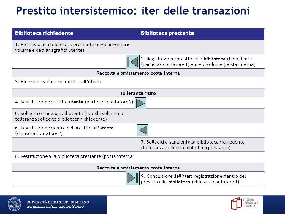 Prestito intersistemico: iter delle transazioni