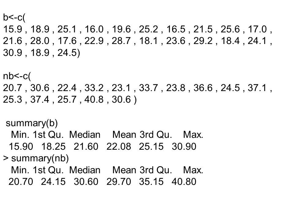 b<-c( 15.9 , 18.9 , 25.1 , 16.0 , 19.6 , 25.2 , 16.5 , 21.5 , 25.6 , 17.0 , 21.6 , 28.0 , 17.6 , 22.9 , 28.7 , 18.1 , 23.6 , 29.2 , 18.4 , 24.1 ,