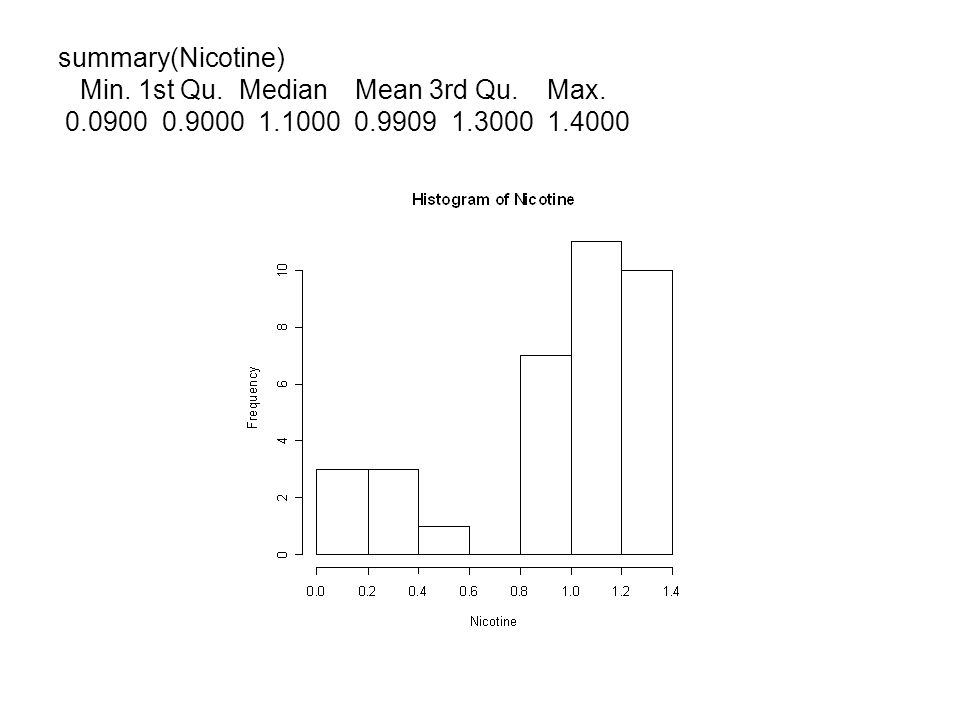 summary(Nicotine) Min. 1st Qu. Median Mean 3rd Qu. Max. 0900 0. 9000 1
