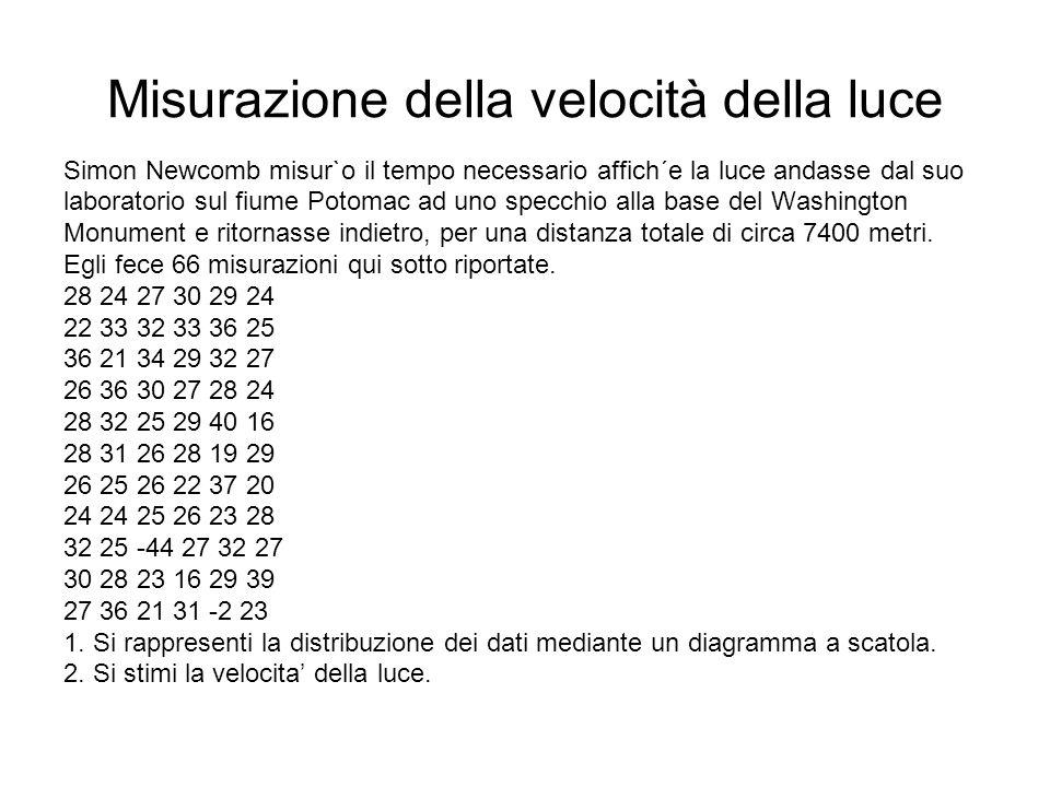 Misurazione della velocità della luce