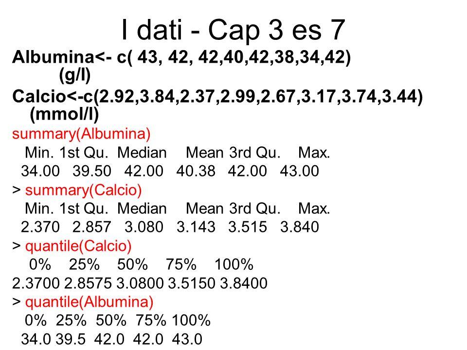 I dati - Cap 3 es 7 Albumina<- c( 43, 42, 42,40,42,38,34,42) (g/I)