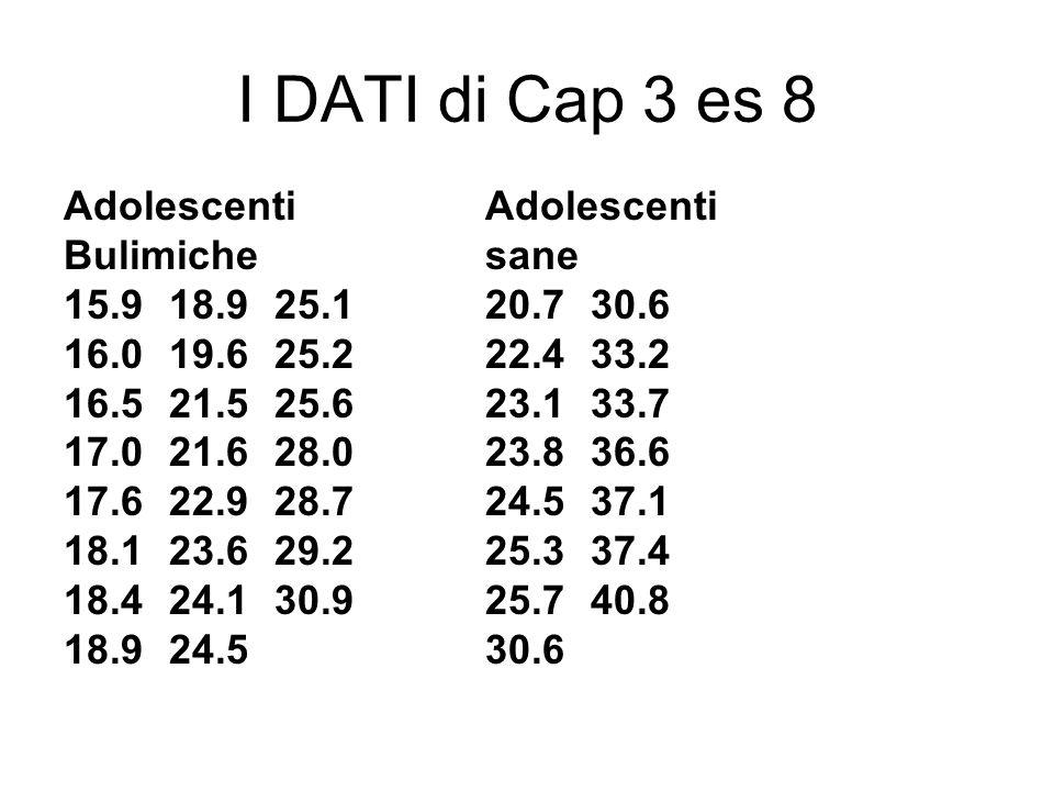 I DATI di Cap 3 es 8 Adolescenti Adolescenti Bulimiche sane