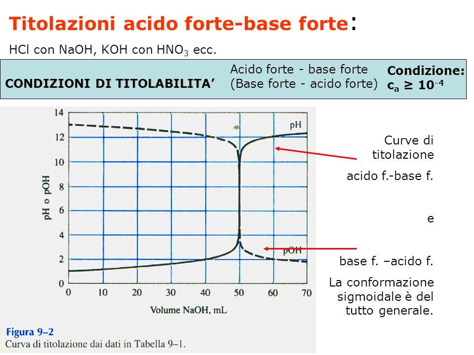 Titolazioni acido forte-base forte:
