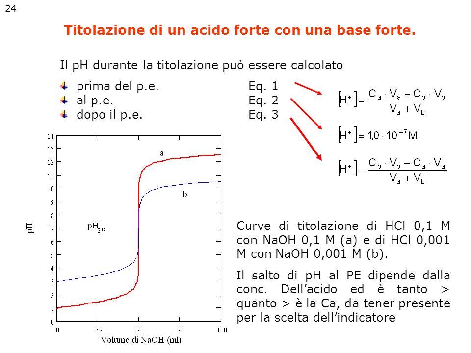 Titolazione di un acido forte con una base forte.