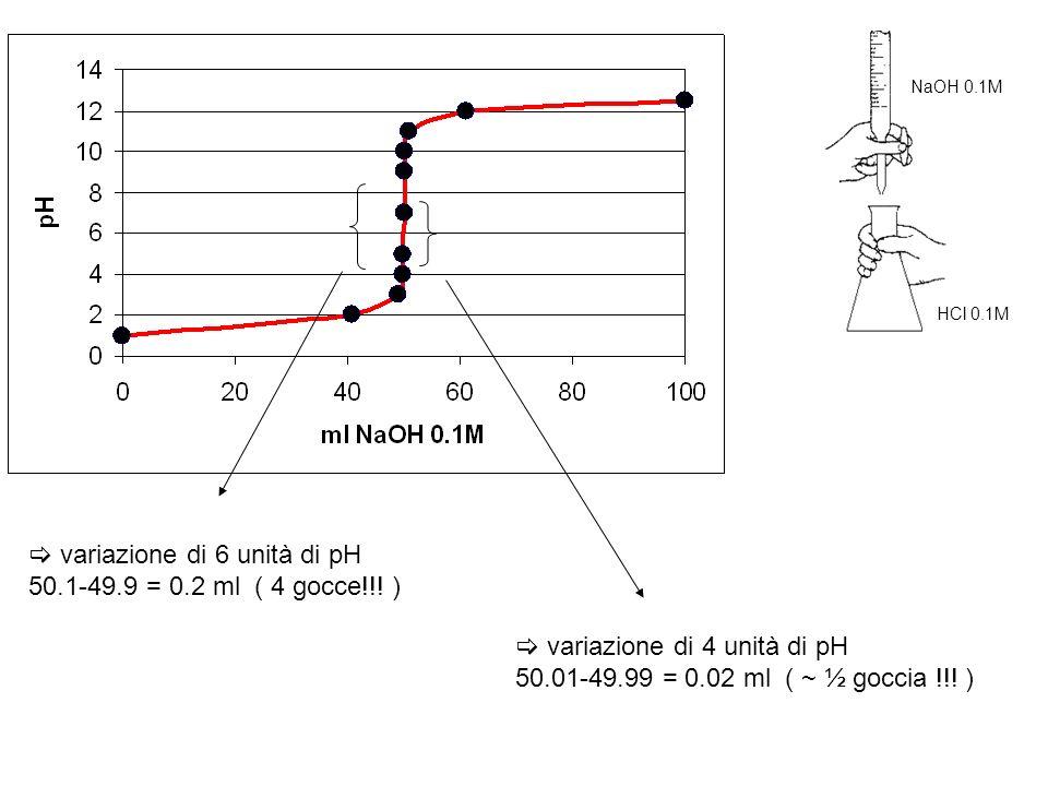  variazione di 6 unità di pH 50.1-49.9 = 0.2 ml ( 4 gocce!!! )
