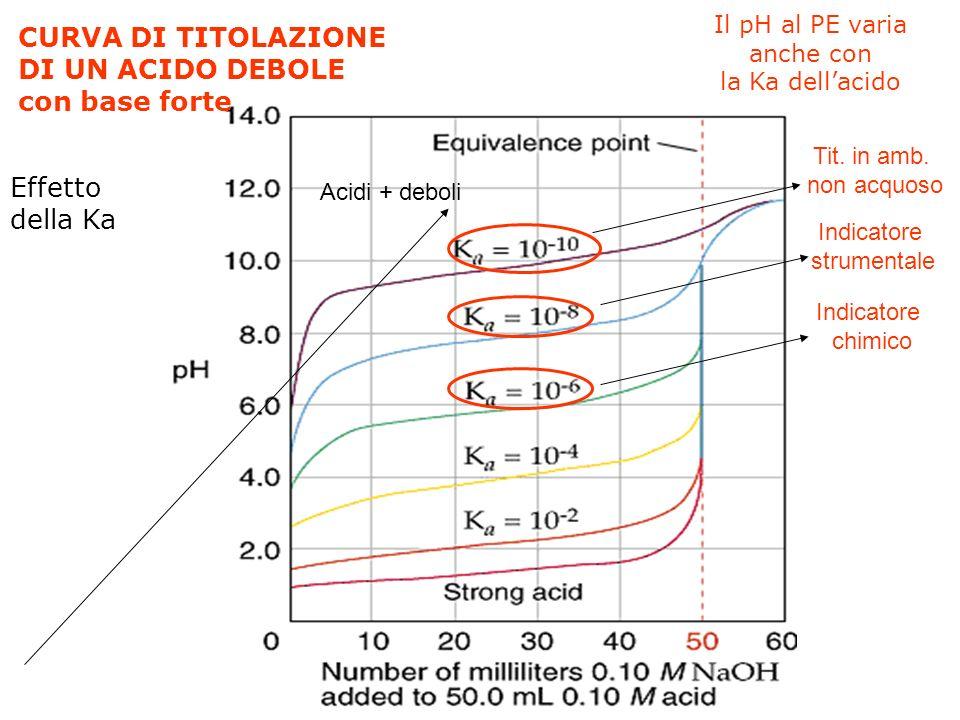 Il pH al PE varia anche con