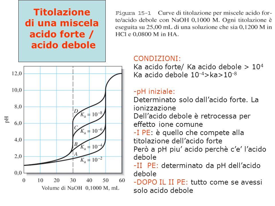 Titolazione di una miscela acido forte / acido debole