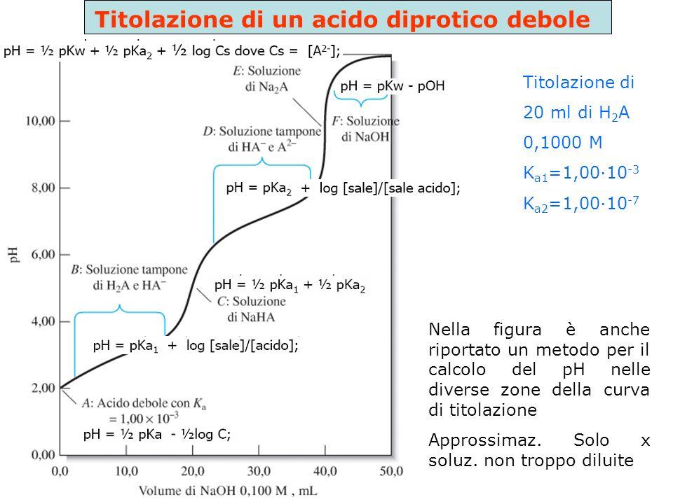 Titolazione di un acido diprotico debole