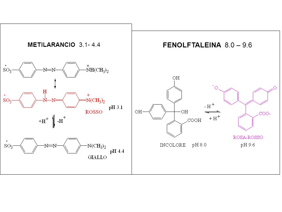 METILARANCIO 3.1- 4.4 FENOLFTALEINA 8.0 – 9.6