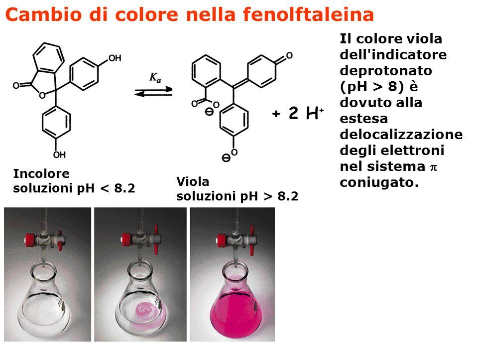 Cambio di colore nella fenolftaleina