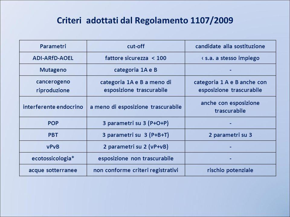 Criteri adottati dal Regolamento 1107/2009