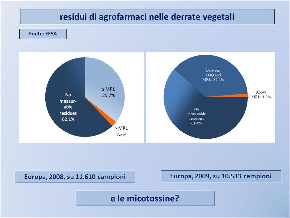 residui di agrofarmaci nelle derrate vegetali