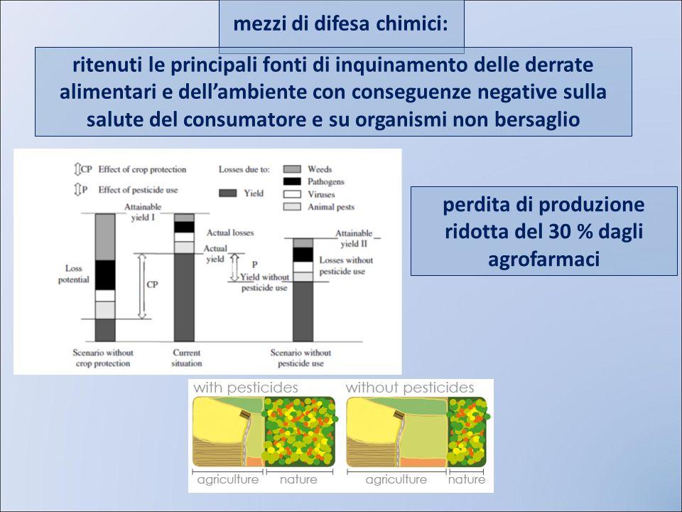 mezzi di difesa chimici: