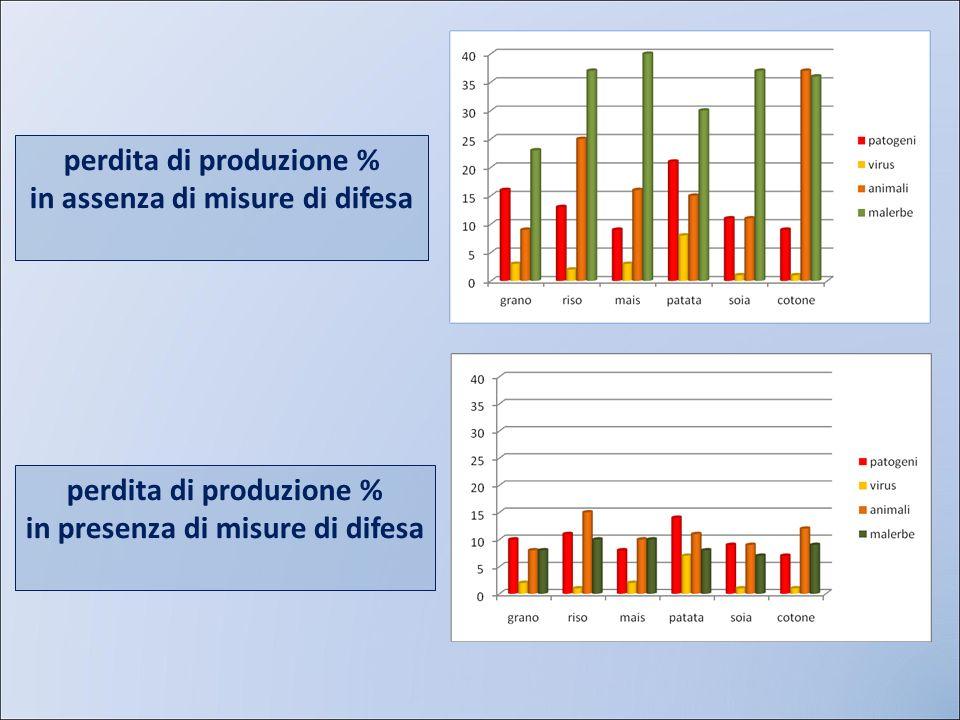 perdita di produzione % in assenza di misure di difesa