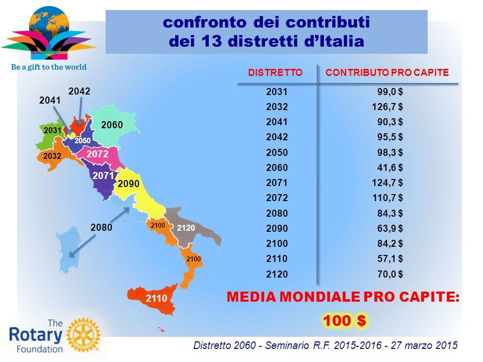 confronto dei contributi dei 13 distretti d'Italia