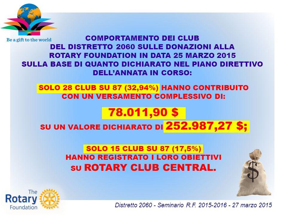 78.011,90 $ COMPORTAMENTO DEI CLUB