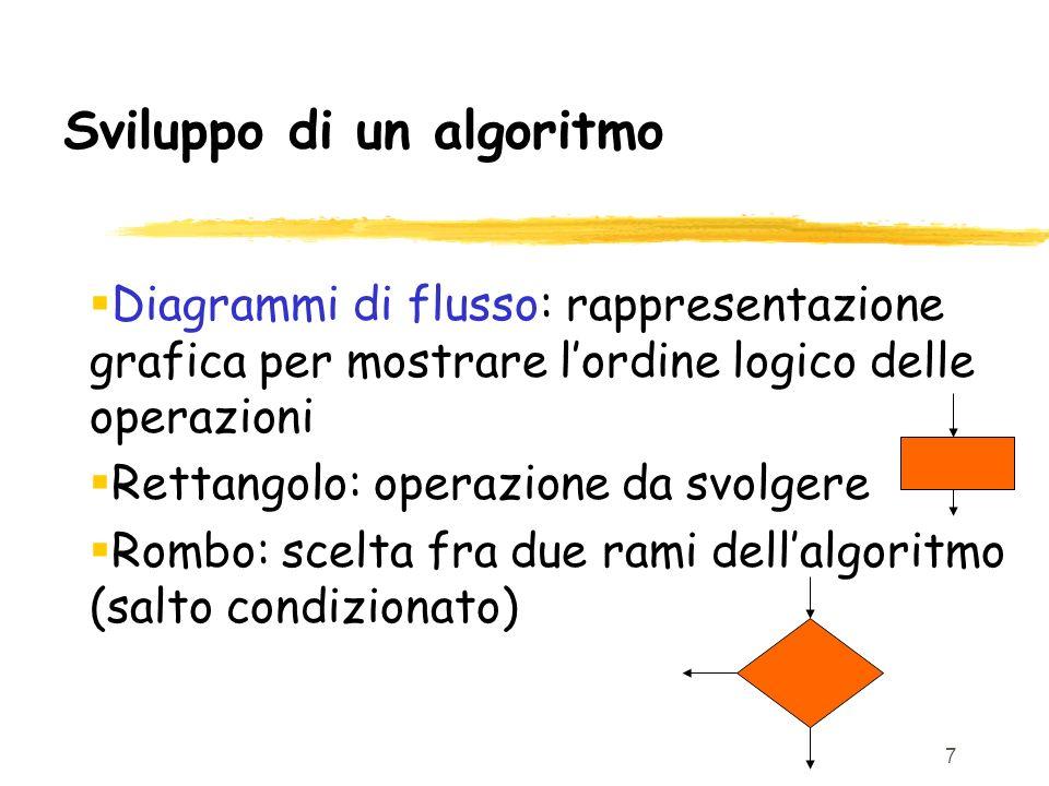 Sviluppo di un algoritmo
