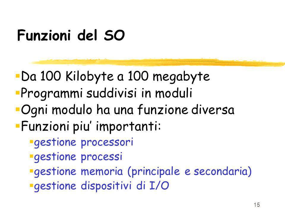 Funzioni del SO Da 100 Kilobyte a 100 megabyte