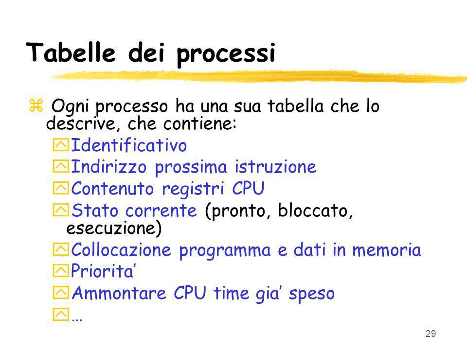 Tabelle dei processi Ogni processo ha una sua tabella che lo descrive, che contiene: Identificativo.