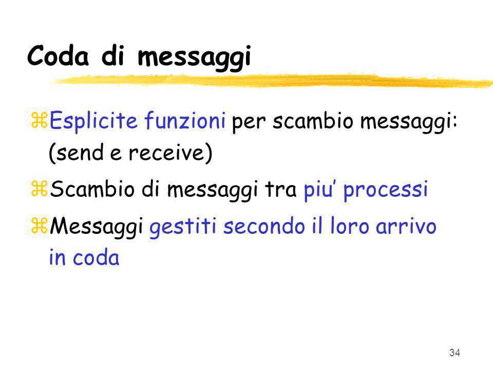 Coda di messaggi Esplicite funzioni per scambio messaggi: (send e receive) Scambio di messaggi tra piu' processi.