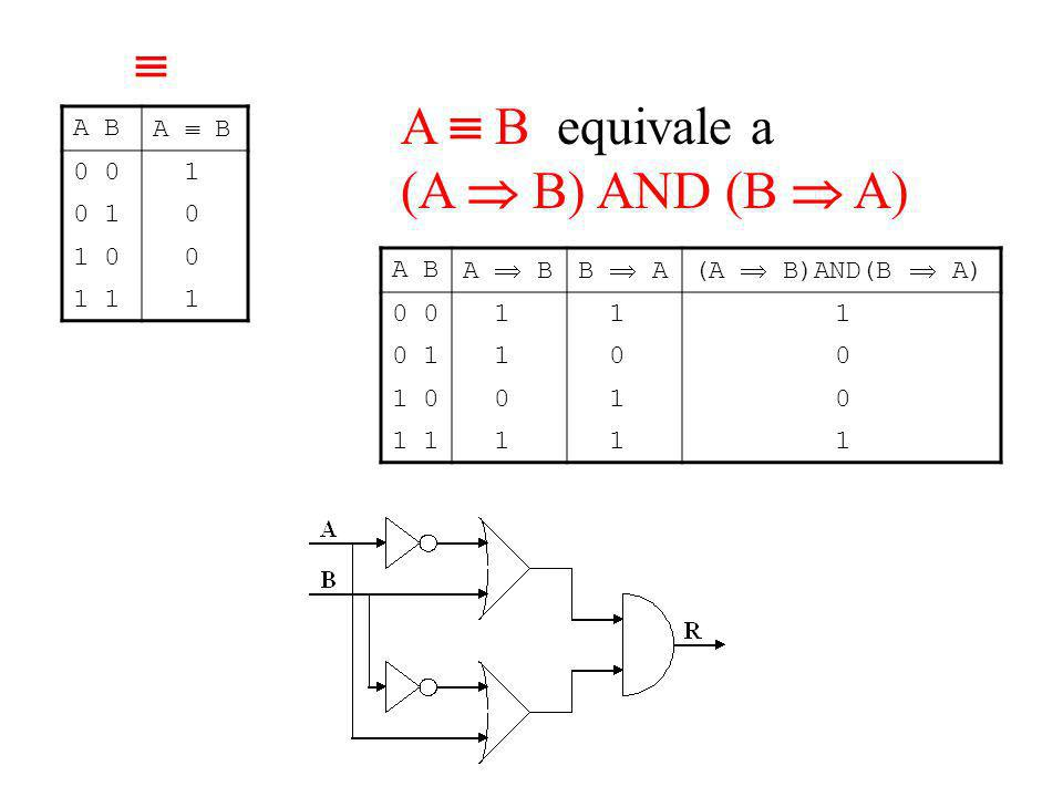  A  B equivale a (A  B) AND (B  A) A B A  B 0 0 1 0 1 1 0 1 1 A B