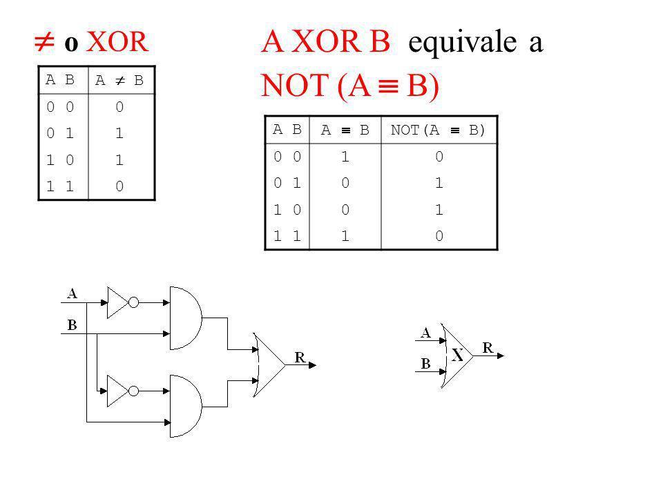  o XOR A XOR B equivale a NOT (A  B) A B A  B 0 0 0 1 1 1 0 1 1 A B