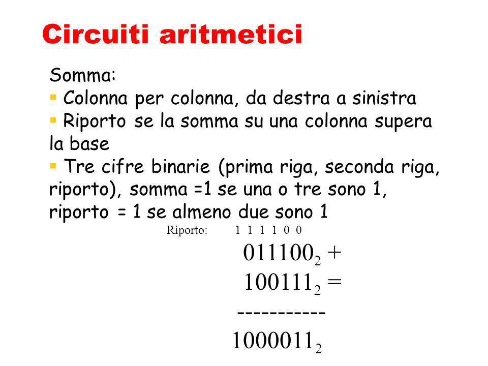 Circuiti aritmetici 0111002 + 1001112 = ----------- 10000112 Somma: