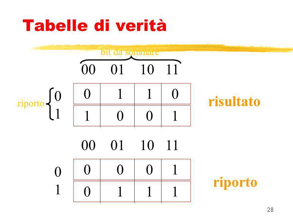 Tabelle di verità 00 01 10 11 0 1 1 0 0 1 risultato 1 0 0 1