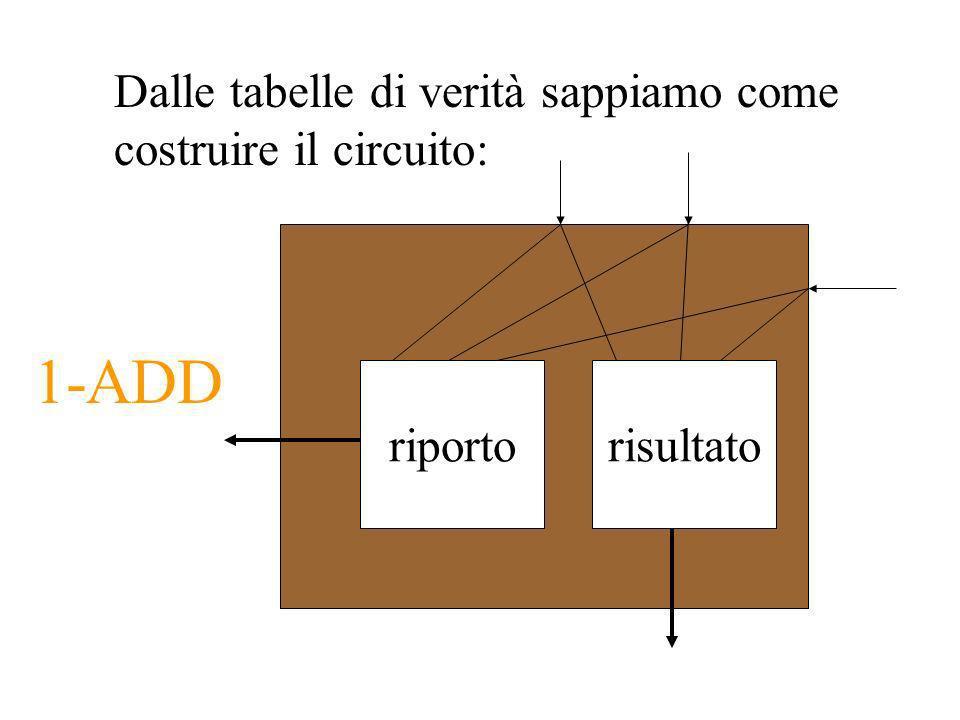 1-ADD Dalle tabelle di verità sappiamo come costruire il circuito: