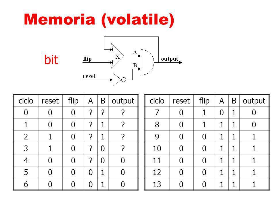 Memoria (volatile) bit ciclo reset flip A B output 1 2 3 4 5 6 ciclo