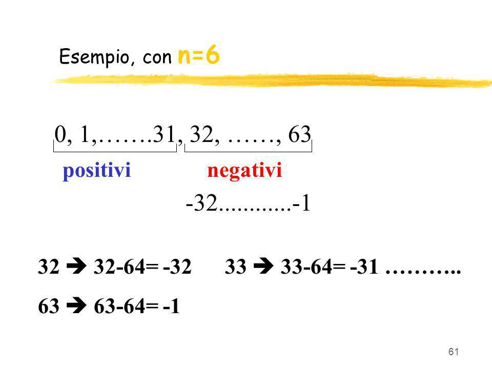 Esempio, con n=6 0, 1,…….31, 32, ……, 63. positivi negativi. -32............-1. 32  32-64= -32 33  33-64= -31 ………..