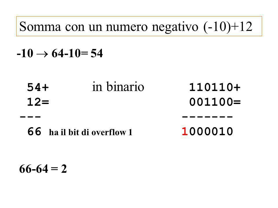 Somma con un numero negativo (-10)+12