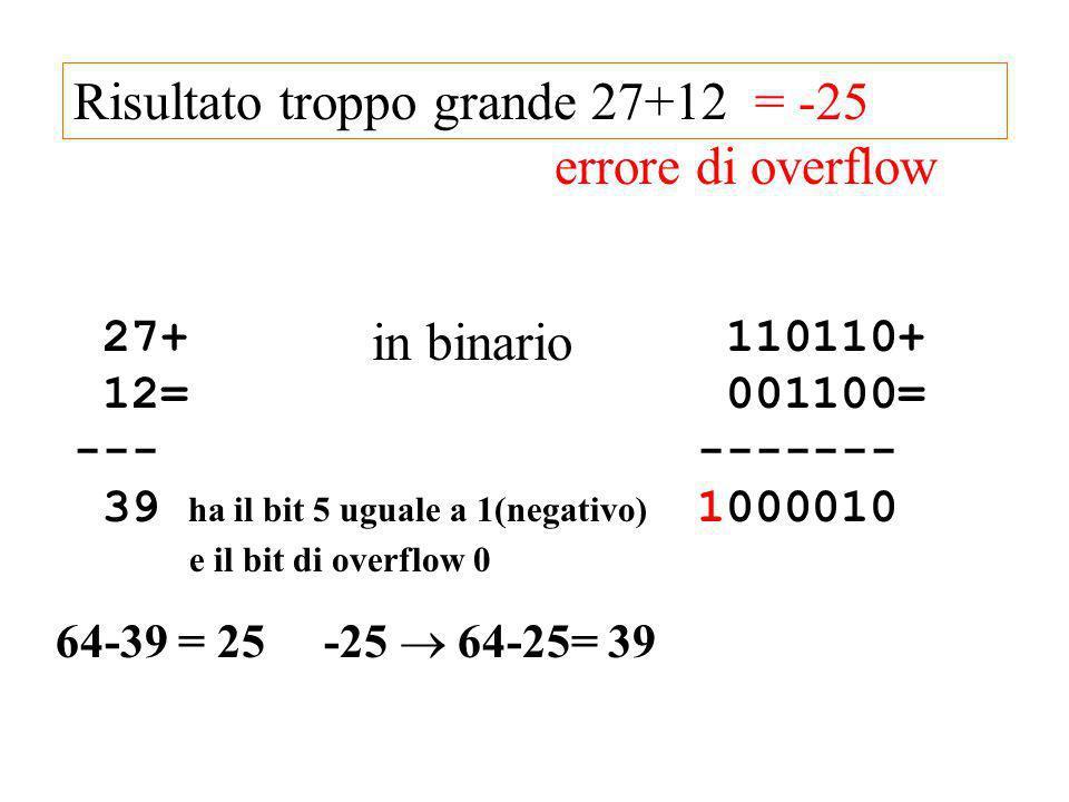 Risultato troppo grande 27+12 = -25 errore di overflow