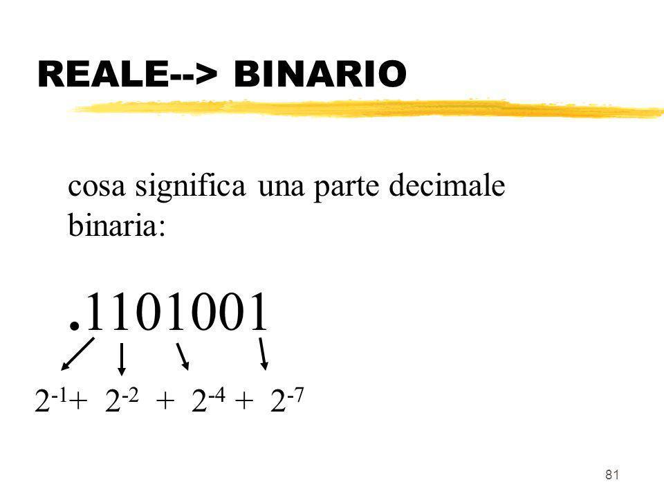 REALE--> BINARIO cosa significa una parte decimale binaria: .1101001 2-1+ 2-2 + 2-4 + 2-7