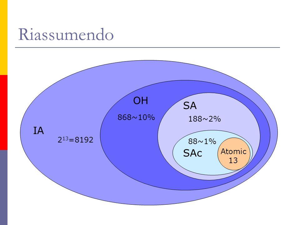 Riassumendo OH SA 868~10% 188~2% IA 213=8192 88~1% SAc Atomic 13