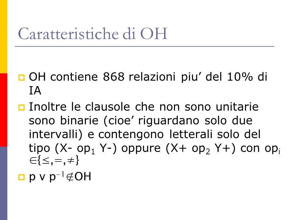 Caratteristiche di OH OH contiene 868 relazioni piu' del 10% di IA