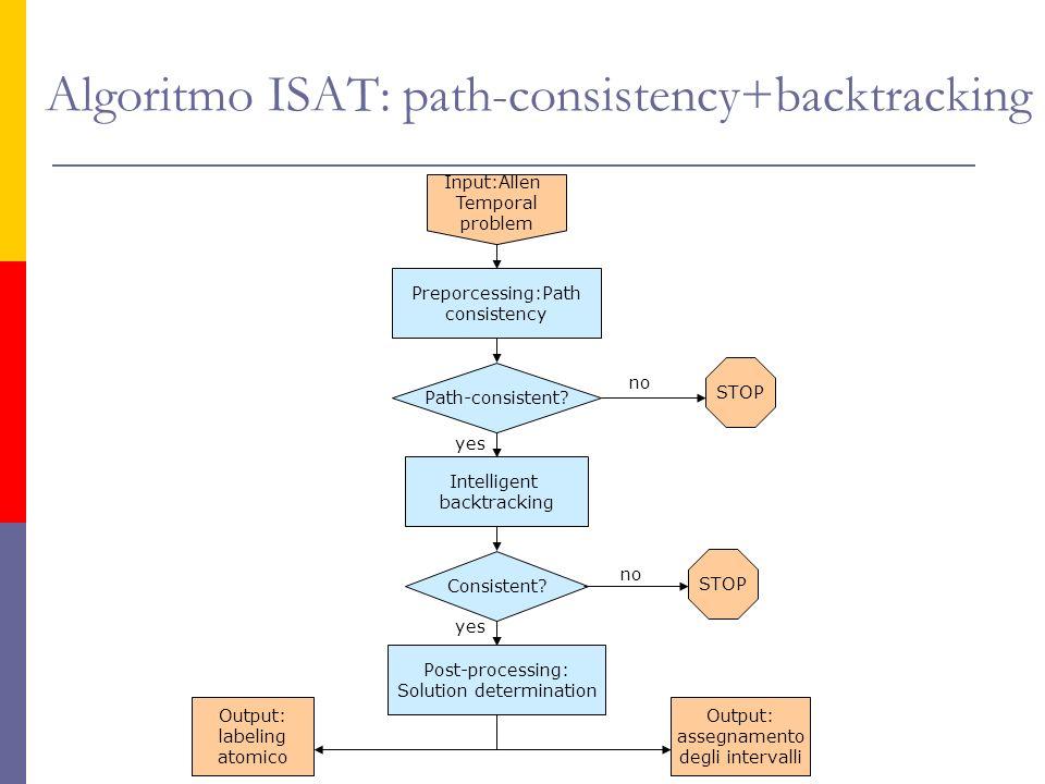 Algoritmo ISAT: path-consistency+backtracking