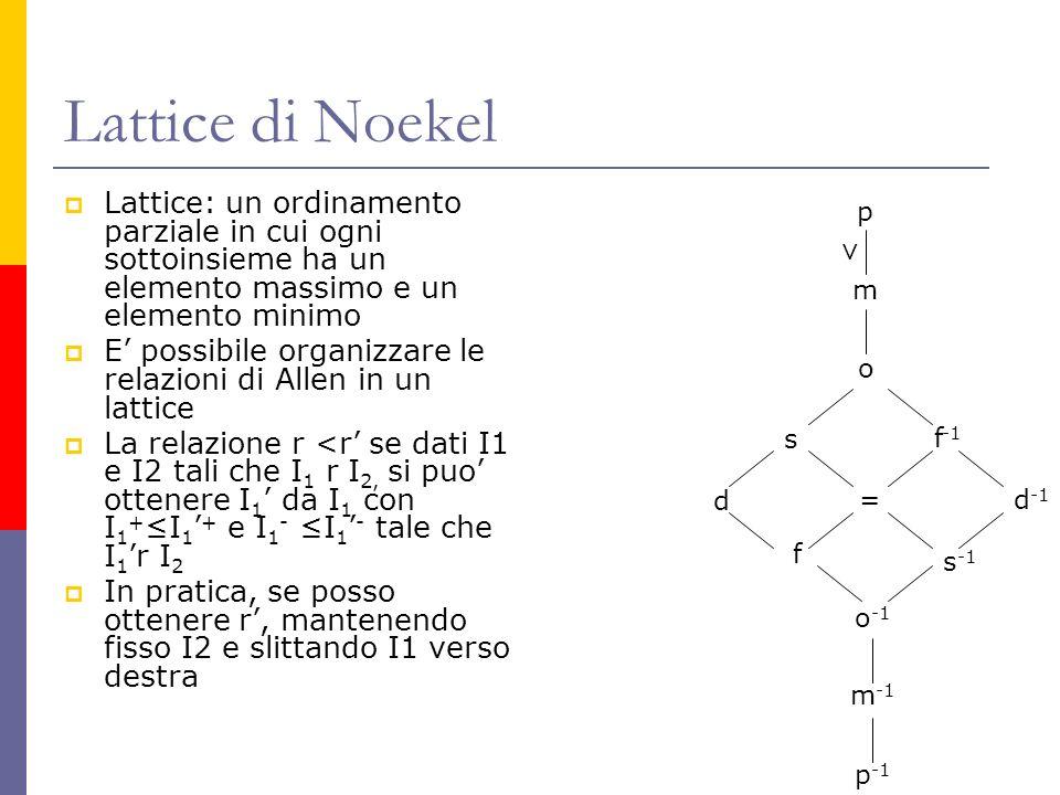 Lattice di Noekel Lattice: un ordinamento parziale in cui ogni sottoinsieme ha un elemento massimo e un elemento minimo.