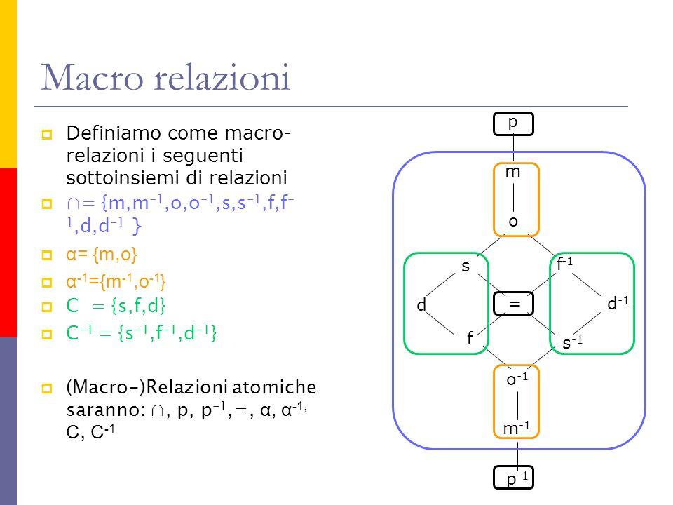 Macro relazioni p. m. o. s. = d. f. f-1. s-1. d-1. o-1. m-1. p-1. Definiamo come macro-relazioni i seguenti sottoinsiemi di relazioni.