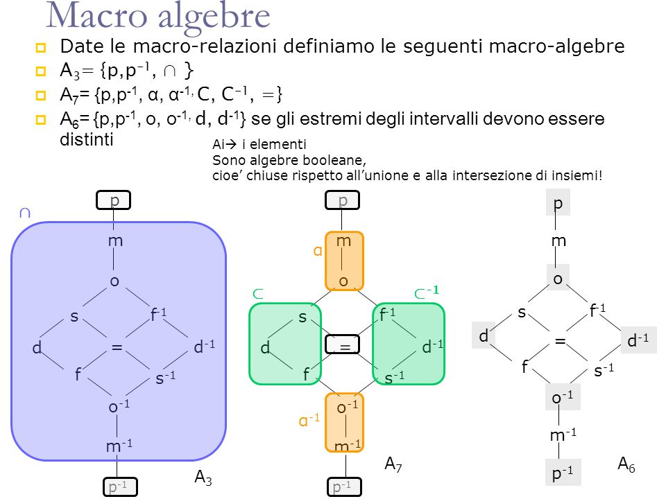 Macro algebre Date le macro-relazioni definiamo le seguenti macro-algebre. A3= {p,p-1, ∩ } A7= {p,p-1, α, α-1, C, C-1, =}