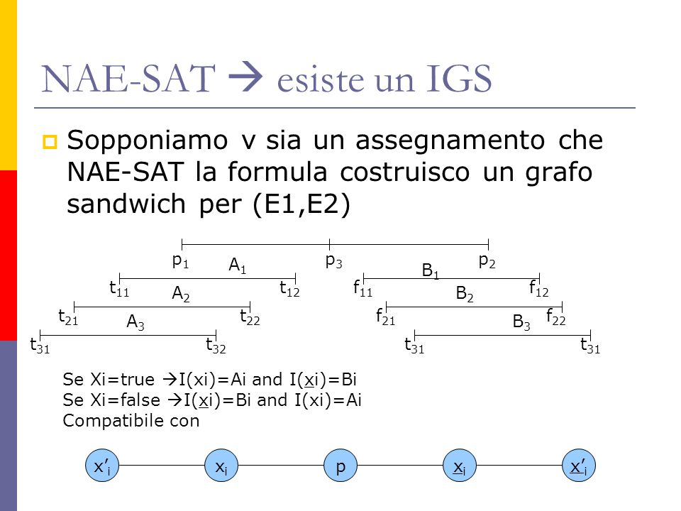 NAE-SAT  esiste un IGS Sopponiamo v sia un assegnamento che NAE-SAT la formula costruisco un grafo sandwich per (E1,E2)