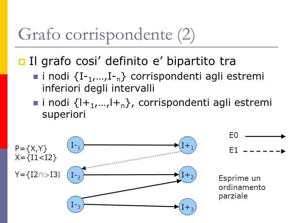 Grafo corrispondente (2)