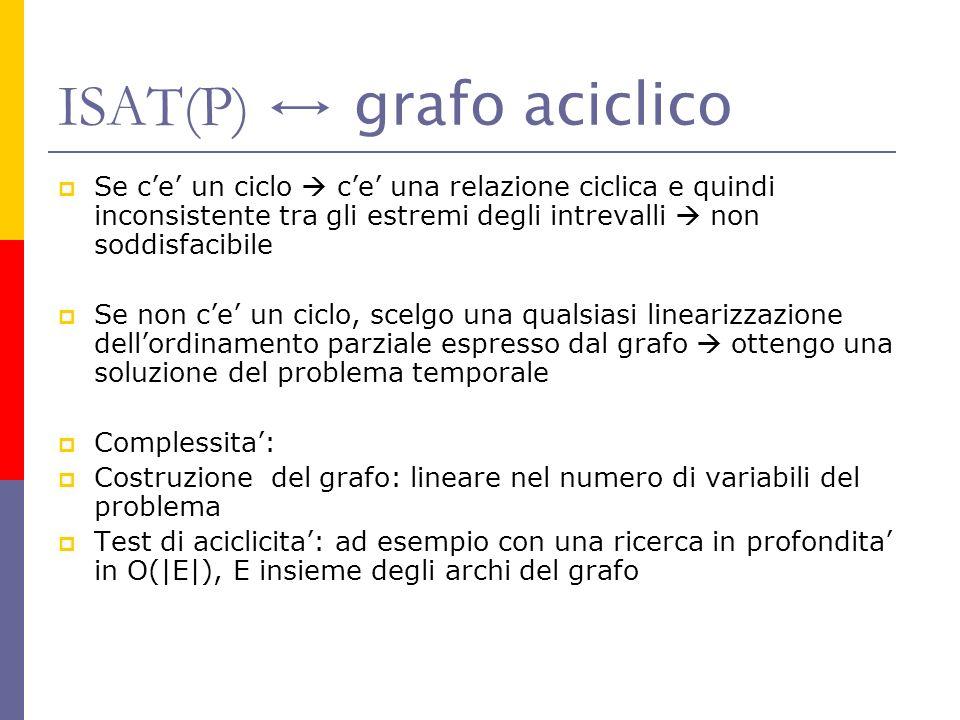 ISAT(P) ↔ grafo aciclico