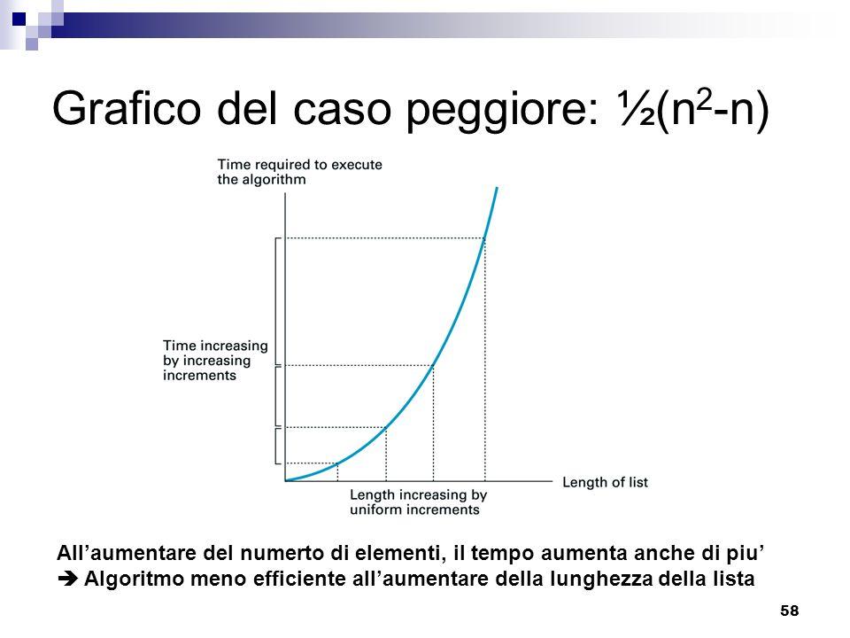 Grafico del caso peggiore: ½(n2-n)